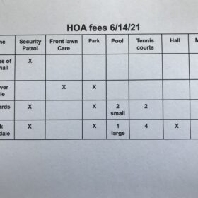 HOA comparison chart